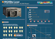 HIGHlite Laser Projector Infographic