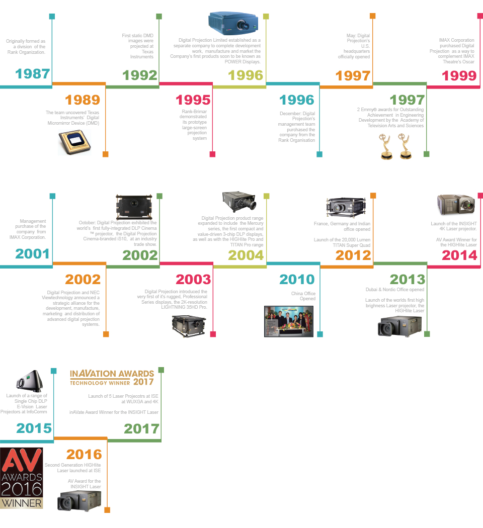 Diital Projection History and Timeline