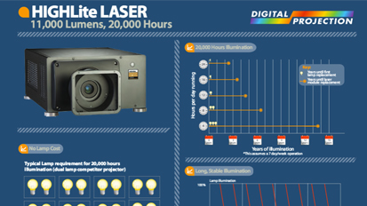 Laser Projector Infographic