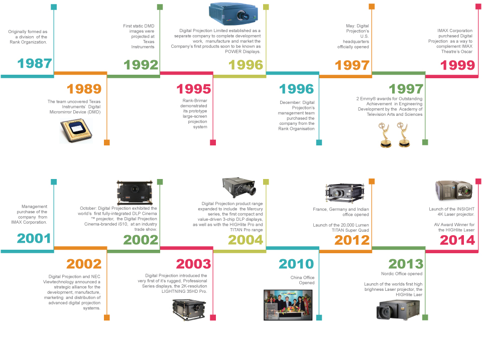 the history of the computer industry in america The history of ecommerce started 40 years ago and, to this day, continues to grow with new technologies, innovations, and thousands of businesses entering the online market each year electronic data interchanges and teleshopping in the 1970s paved the way for the modern day ecommerce store.