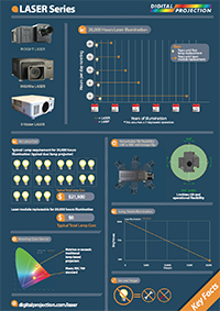LaserInfographic