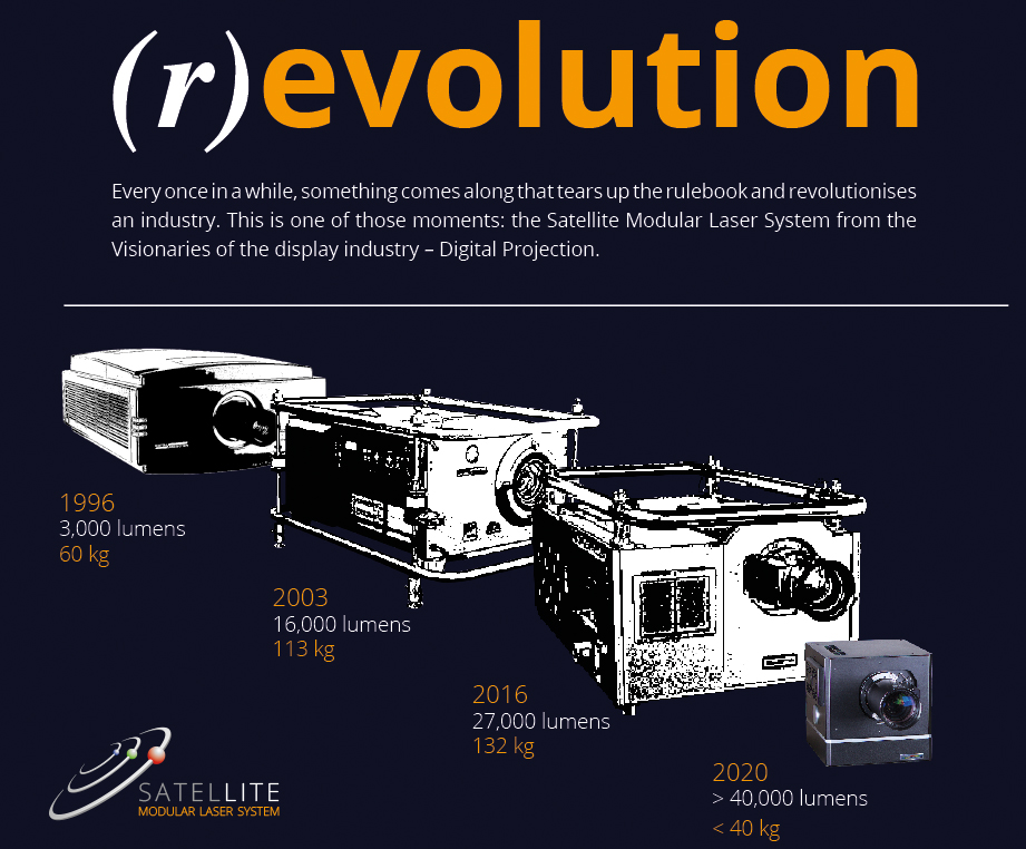 Satellite Modules Laser Projection System